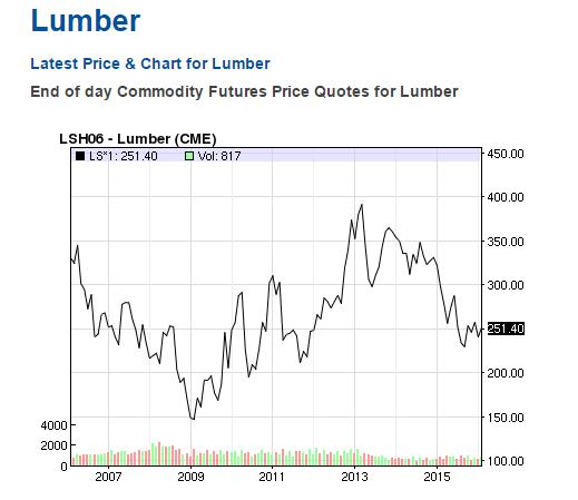 lumberpricesoverlast10years